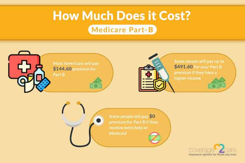 medicare part b - how much does it cost?