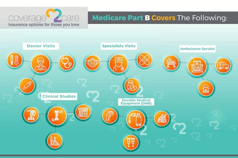 medicare part b - what does it cover?