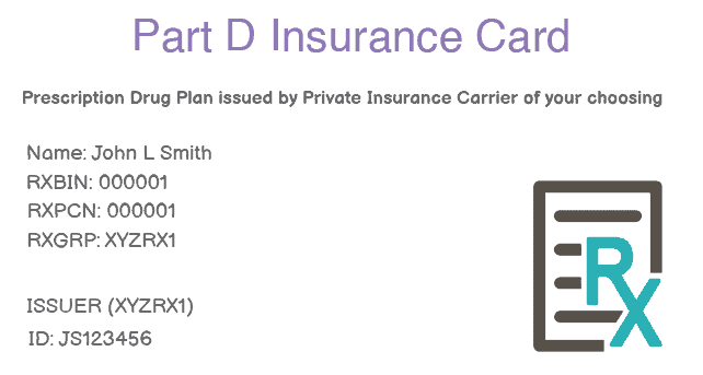 Medicare Part D Insurance Card